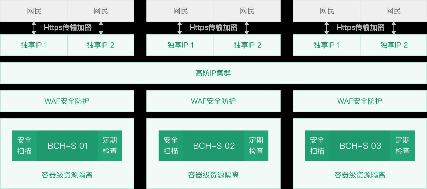百度智能云商务安全主机 BCH-S